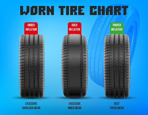 Tire Care and Tire Wear | Wichita Auto Care